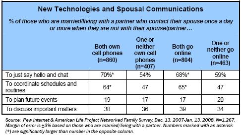 New technology and spousal communication
