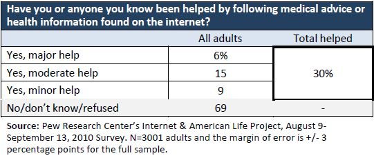 30% of U.S. adults say they or someone they know have been helped by online health information