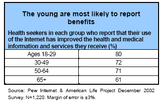 The young are most likely to report benefits