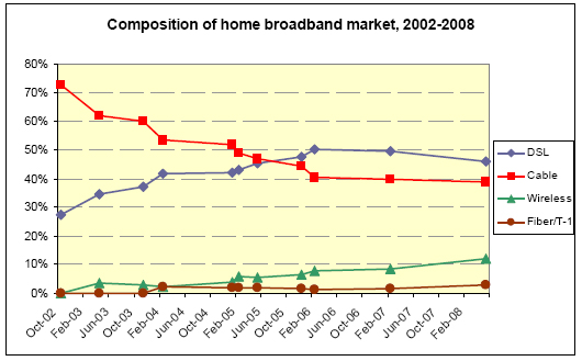 Composition of home broadband market 2002-2008