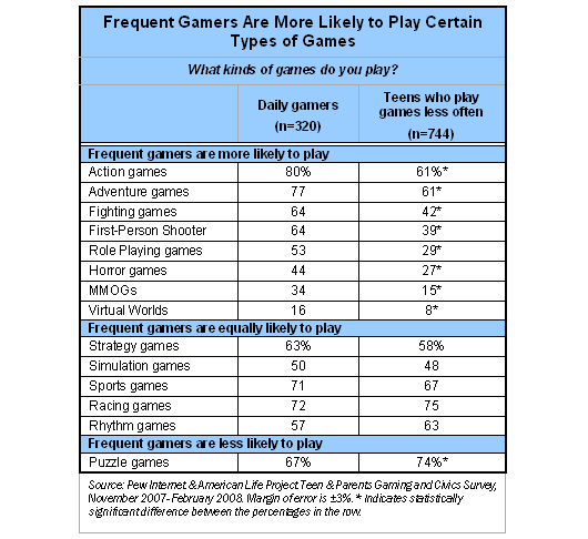 Frequent gamers are more likely to play certain types of games