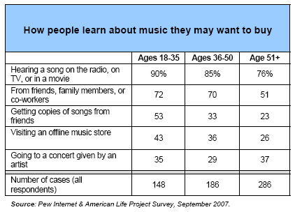 How people learn about music they may want to buy