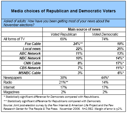 Media choices of Republican and Democratic Voters