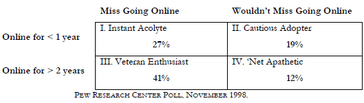 In terms of distribution of Internet users among the four categories, the breakdown for the November 1998 poll looks like this.