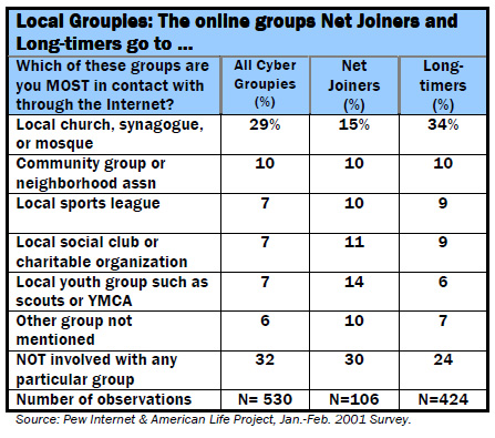 Local Groupies: The online groups Net Joiners and Long-timers go to …