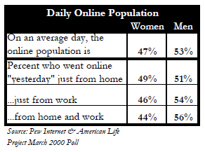 Daily online population