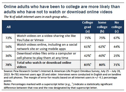 College educated online adults are more likely to watch or download online videos