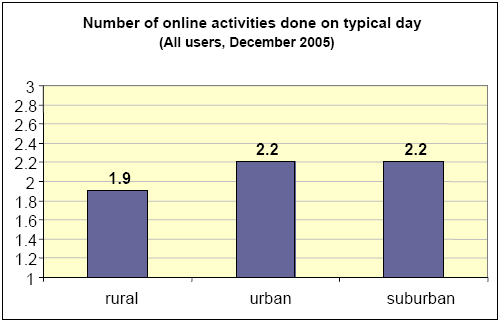 Number of online activities done on a typical day