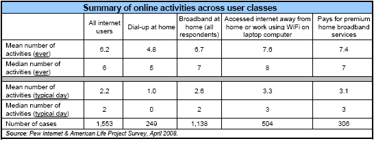 Summary of online activities across user classes