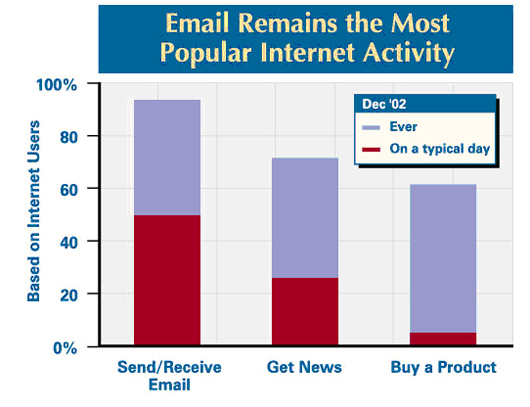 Email remains the most popular Internet activity