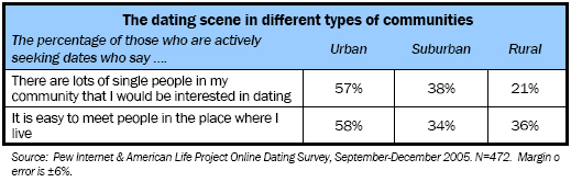 The dating scene in different types of communities
