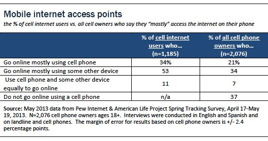 Mobile internet access points
