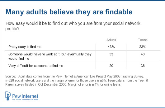 Adults believe they are findable