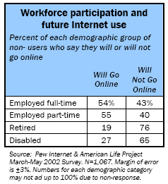 Workforce participation and future Internet use