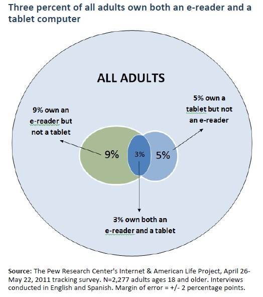 Three percent of all adults own both an e-reader and a tablet