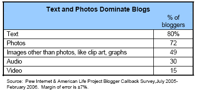 Text and photos dominate blogs