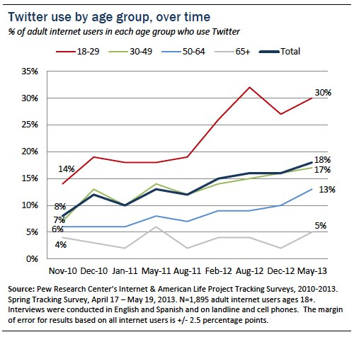 Twitter use by age group over time