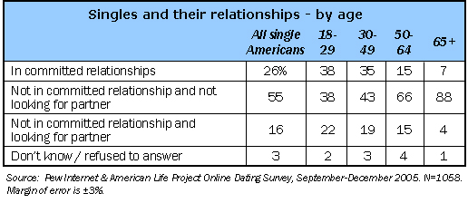 Singles and their relationships by age