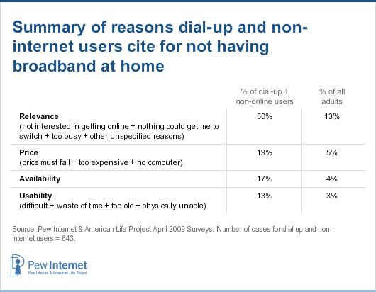 Reasons for not having broadband at home