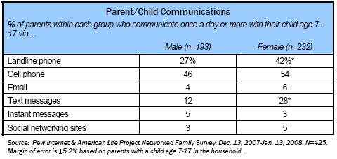 Parent-child communications