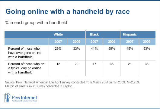 Going online with a handheld by race