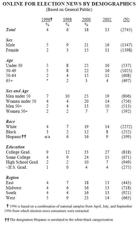 Table 2: Demographics