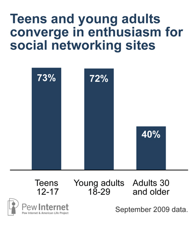 SNS by age