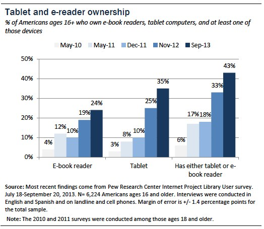 Tablet and ereader ownership