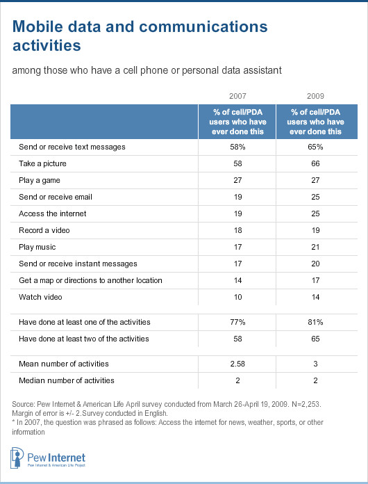 Mobile data and communications activities