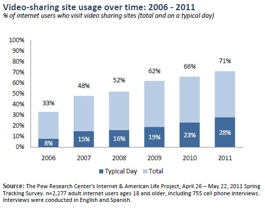 Video-sharing site usage over time: 2006 - 2011