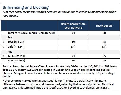 Figure 23 teens and social media