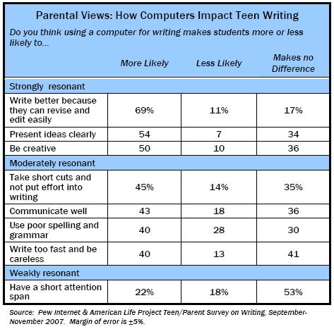 Parental Views: How Computers Impact Teen Writing