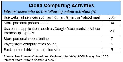 Cloud computing activities