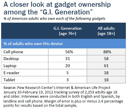 "A closer look at gadget ownership among the ""G.I. Generation"""