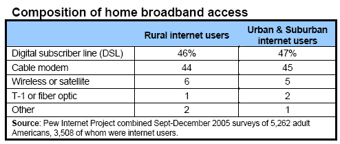 Compositions of home broadband access