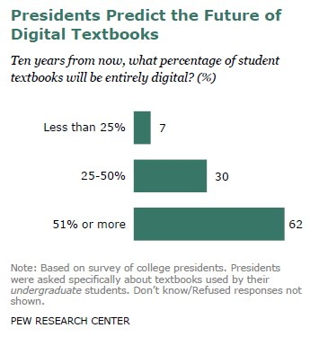 Presidents Predict the Future of Digital Textbooks
