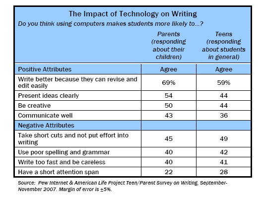 The Impact of Technology on Writing