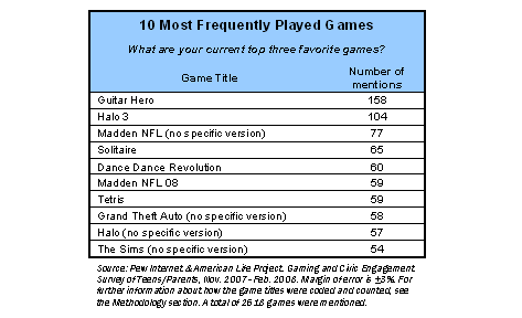 Game genres in order of popularity