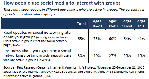 How people use social media to interact with groups