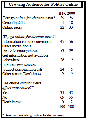 Growing audience for politics online