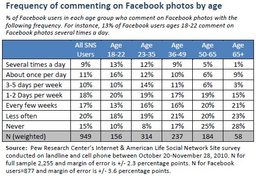 Frequency of commenting on Facebook photos by age
