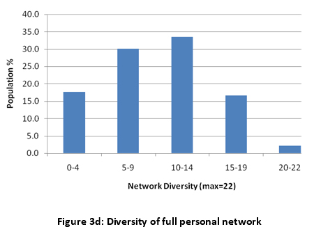 Figure 3d: Diversity of full personal network