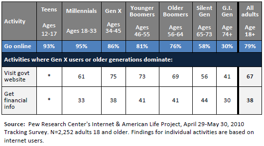 Activities that are most popular among Gen X or older generations