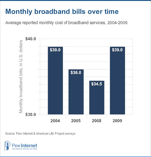 Reported monthly broadband bills over time