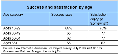 Success and satisfaction by age