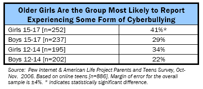 Older girls are the group most likely to report experiencing some form of cyberbullying