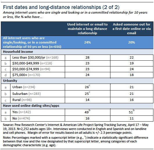 First dates and long distance relationships