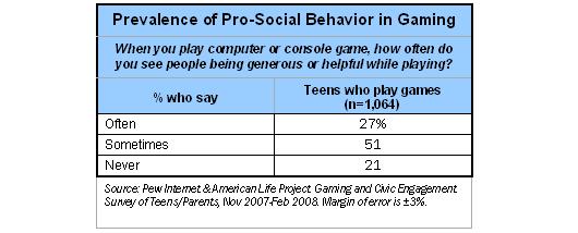 Prevalence of Pro-Social Behavior in Gaming
