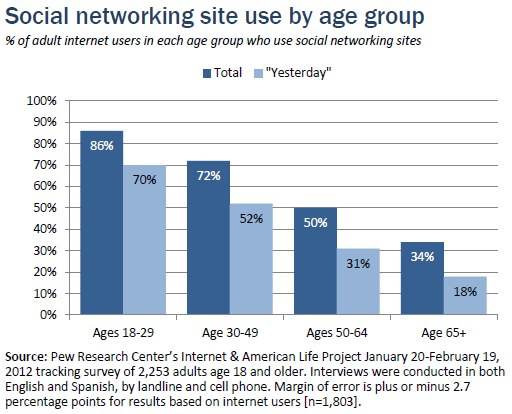 Social networking site use by age group