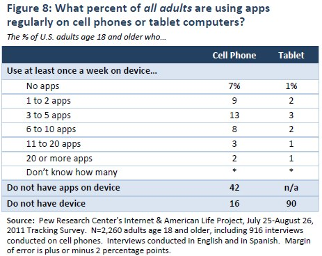 Figure 8: What percent of all adults are using apps regularly on cell phones or tablet computers?